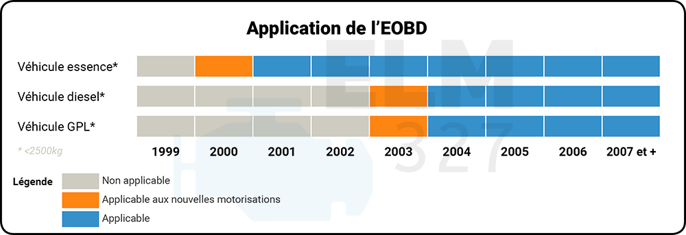 Dates d'application de la norme EOBD
